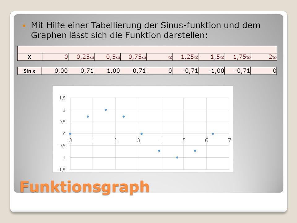 Mit Hilfe einer Tabellierung der Sinus-funktion und dem Graphen lässt sich die Funktion darstellen: