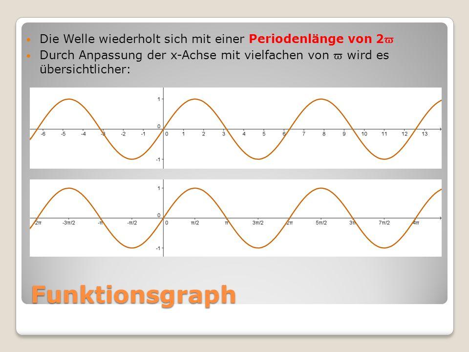 Die Welle wiederholt sich mit einer Periodenlänge von 2ϖ