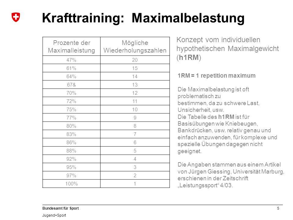 Krafttraining: Maximalbelastung