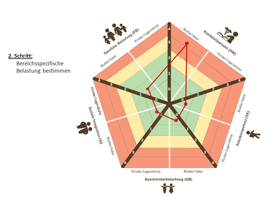 2. Schritt: Bereichsspezifische Belastung bestimmen