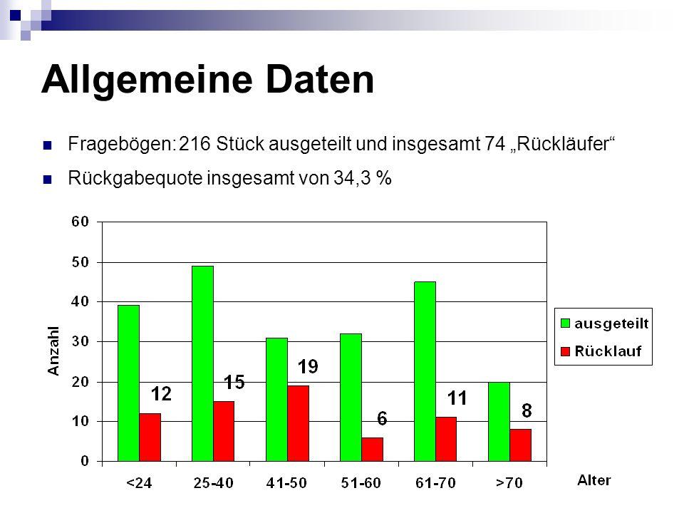 """Allgemeine Daten Fragebögen: 216 Stück ausgeteilt und insgesamt 74 """"Rückläufer Rückgabequote insgesamt von 34,3 %"""