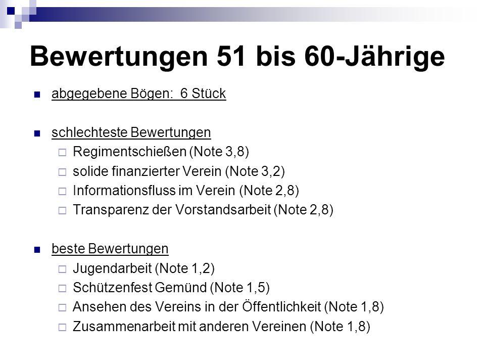 Bewertungen 51 bis 60-Jährige