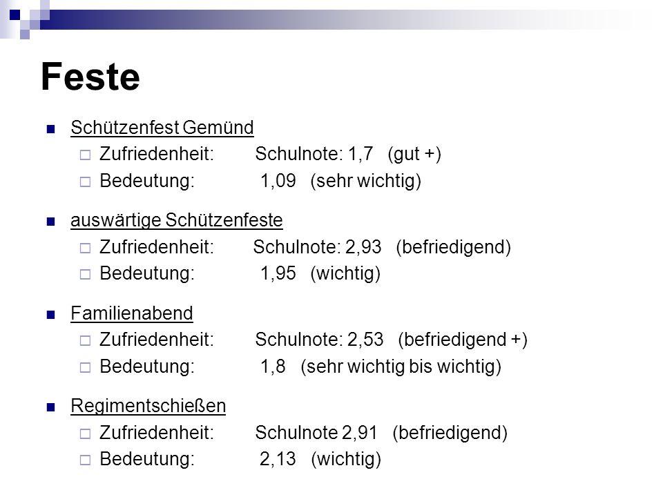 Feste Schützenfest Gemünd Zufriedenheit: Schulnote: 1,7 (gut +)