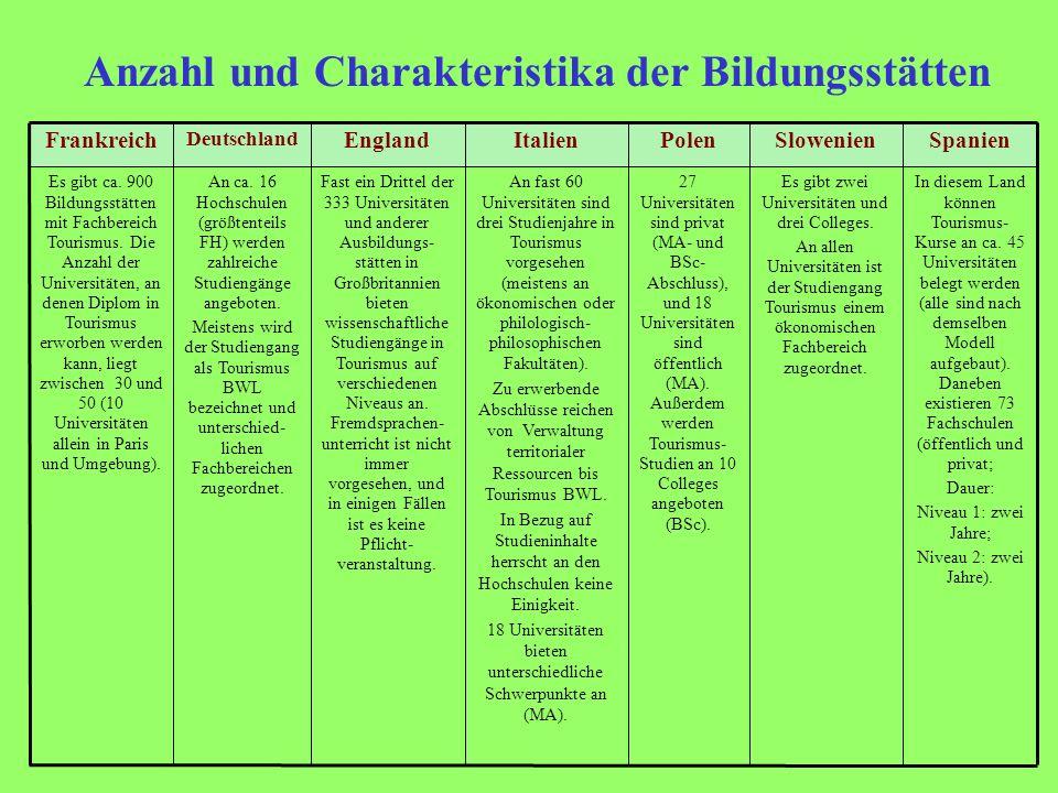 Anzahl und Charakteristika der Bildungsstätten
