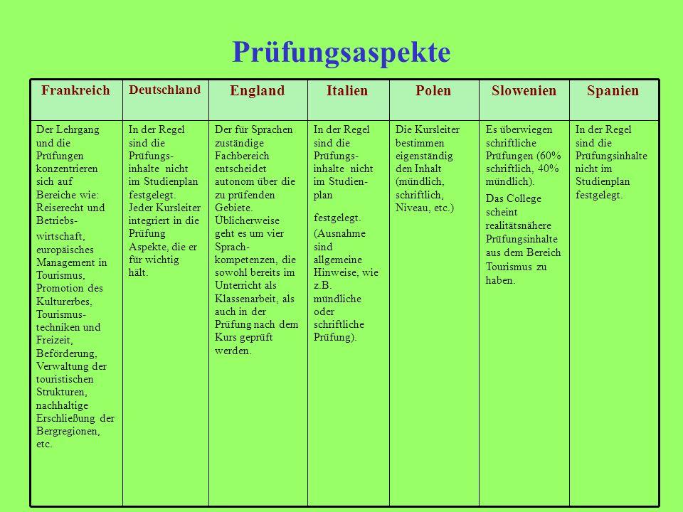 Prüfungsaspekte Spanien Slowenien Polen Italien England Frankreich