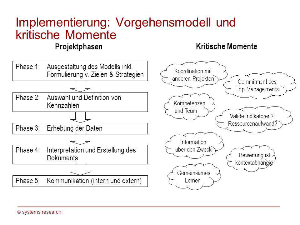 Implementierung: Vorgehensmodell und kritische Momente