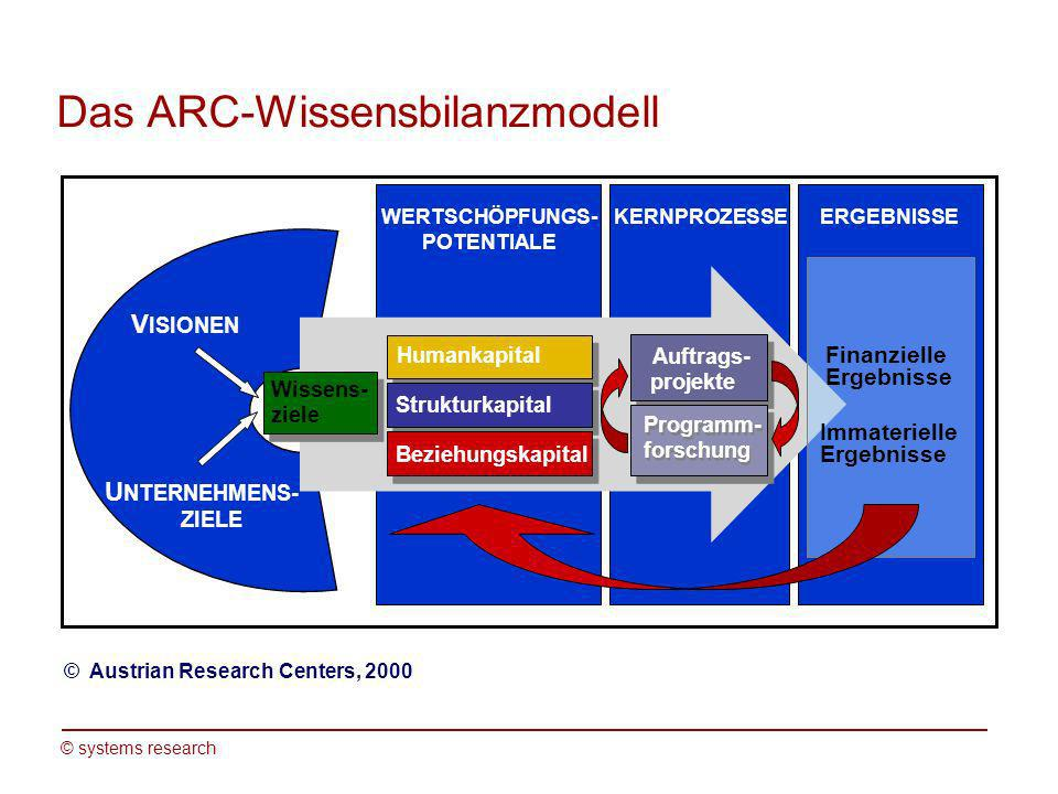 Das ARC-Wissensbilanzmodell
