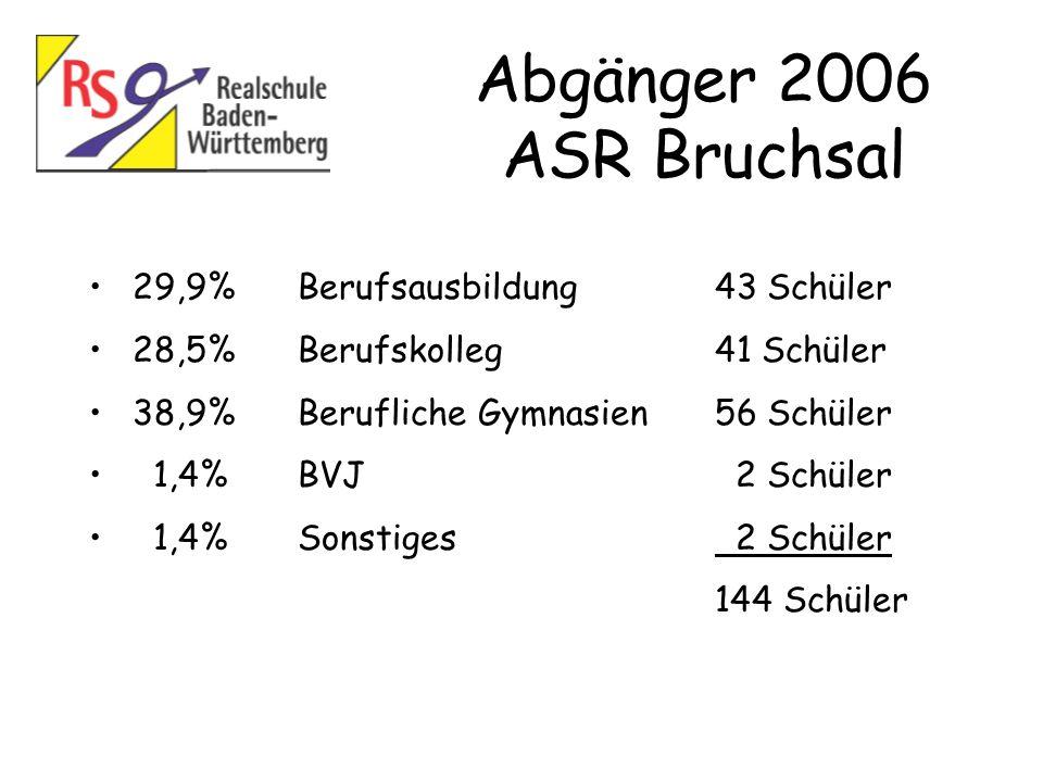 Abgänger 2006 ASR Bruchsal 29,9% Berufsausbildung 43 Schüler