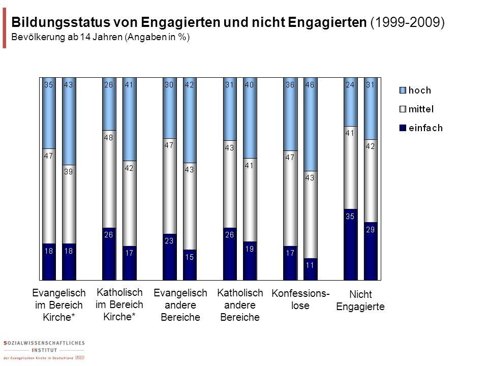 Bildungsstatus von Engagierten und nicht Engagierten (1999-2009)