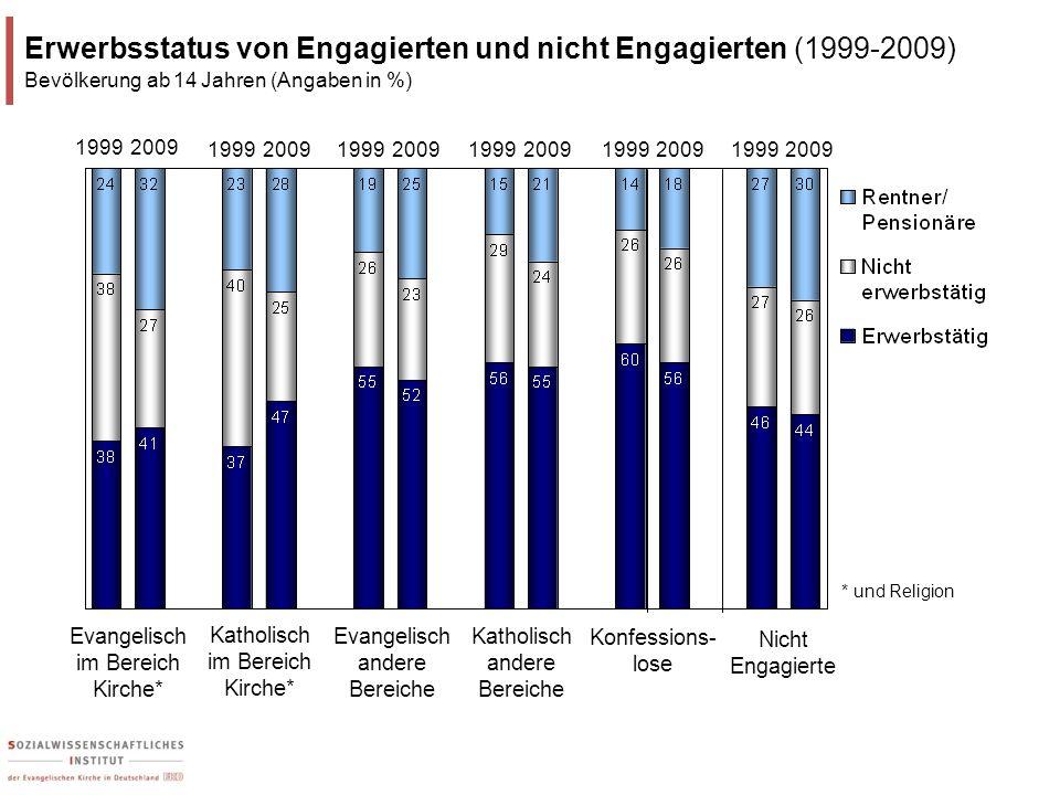 Erwerbsstatus von Engagierten und nicht Engagierten (1999-2009)
