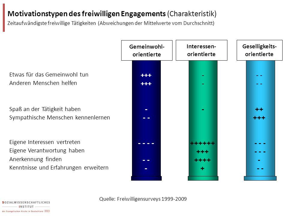 Motivationstypen des freiwilligen Engagements (Charakteristik) Zeitaufwändigste freiwillige Tätigkeiten (Abweichungen der Mittelwerte vom Durchschnitt)