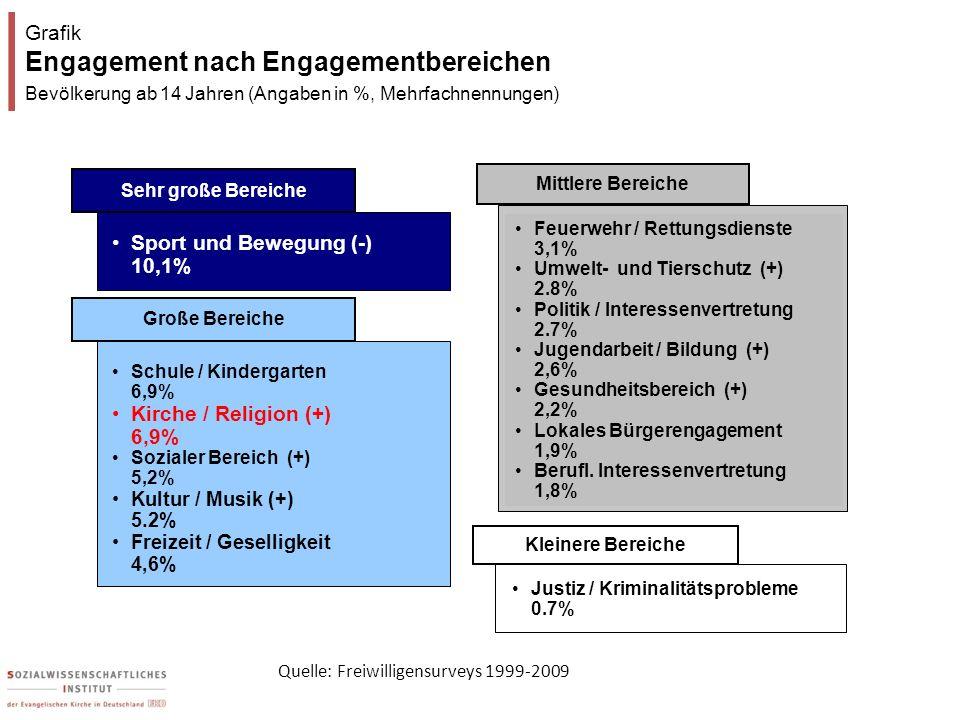Grafik Engagement nach Engagementbereichen