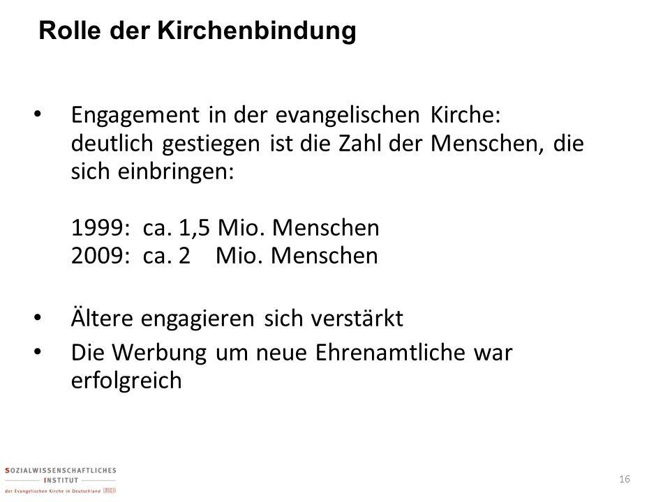 Rolle der Kirchenbindung
