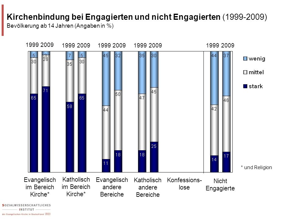 Kirchenbindung bei Engagierten und nicht Engagierten (1999-2009)