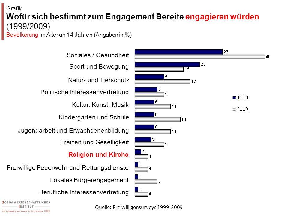 Grafik Wofür sich bestimmt zum Engagement Bereite engagieren würden (1999/2009) Bevölkerung im Alter ab 14 Jahren (Angaben in %)