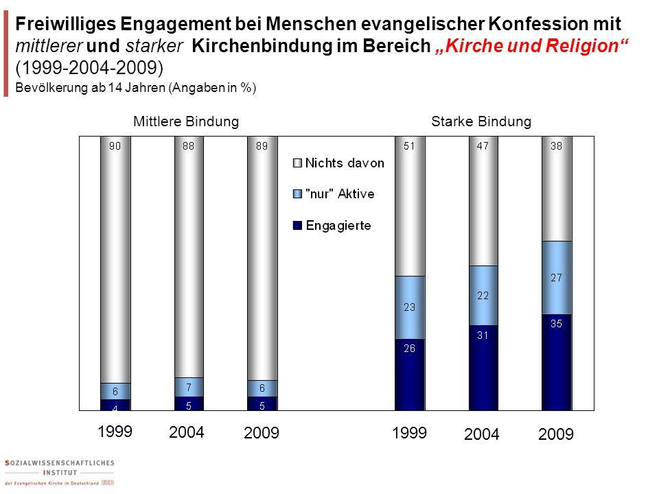 """Freiwilliges Engagement bei Menschen evangelischer Konfession mit mittlerer und starker Kirchenbindung im Bereich """"Kirche und Religion (1999-2004-2009)"""