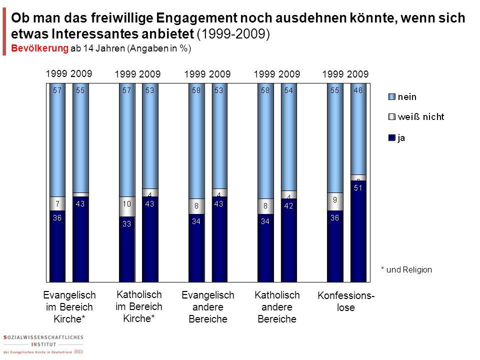 Ob man das freiwillige Engagement noch ausdehnen könnte, wenn sich etwas Interessantes anbietet (1999-2009)