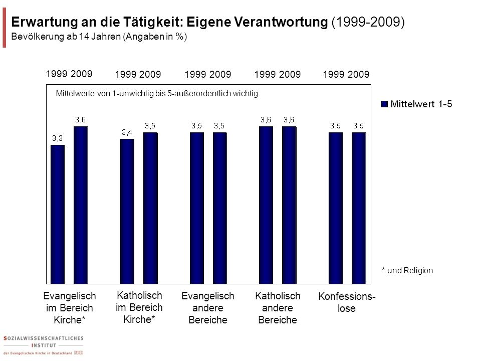 Erwartung an die Tätigkeit: Eigene Verantwortung (1999-2009)
