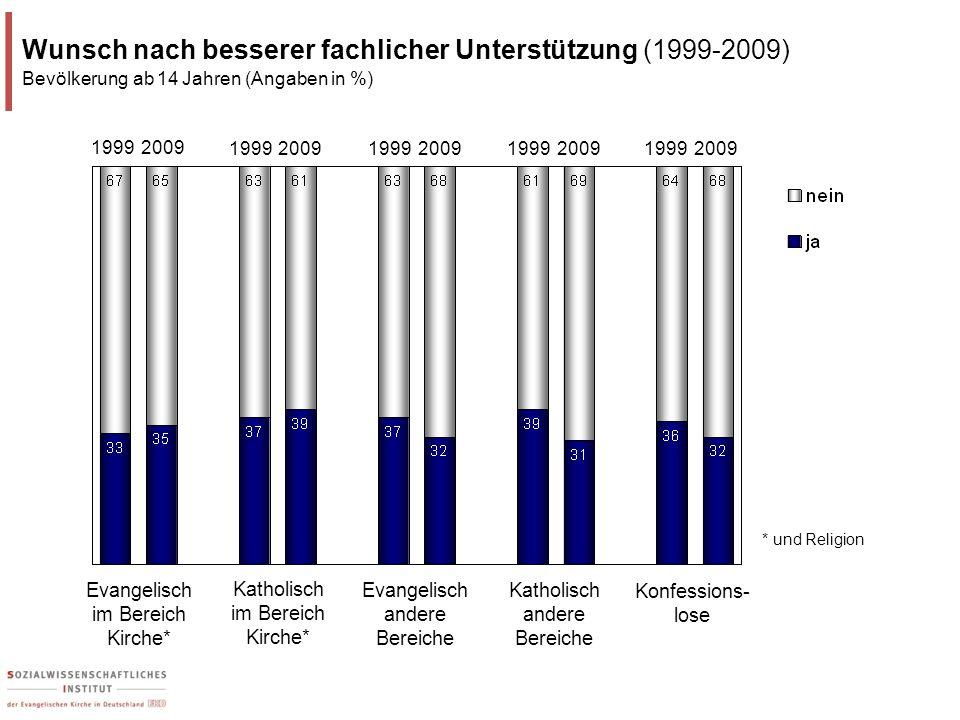 Wunsch nach besserer fachlicher Unterstützung (1999-2009)