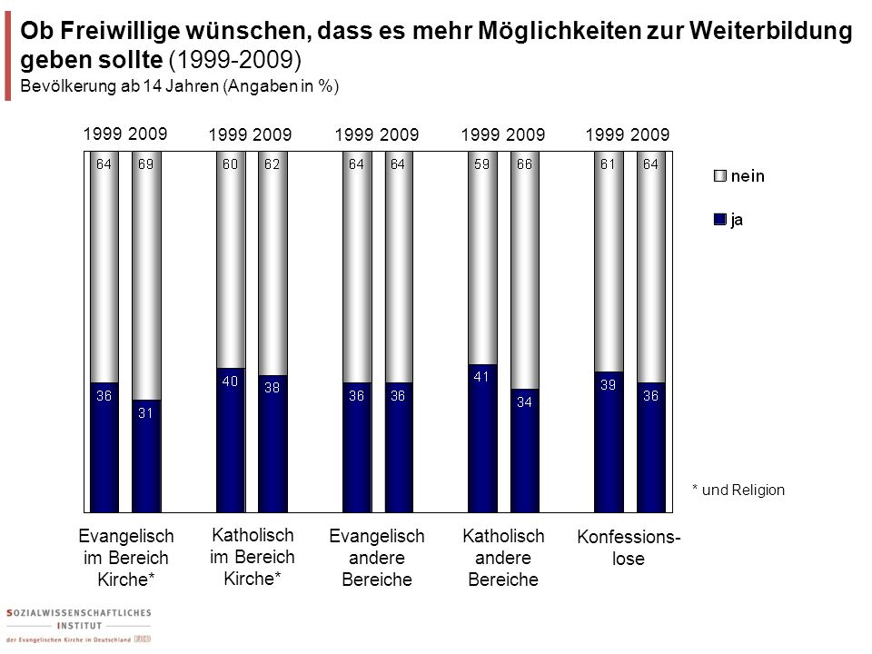 Ob Freiwillige wünschen, dass es mehr Möglichkeiten zur Weiterbildung geben sollte (1999-2009)