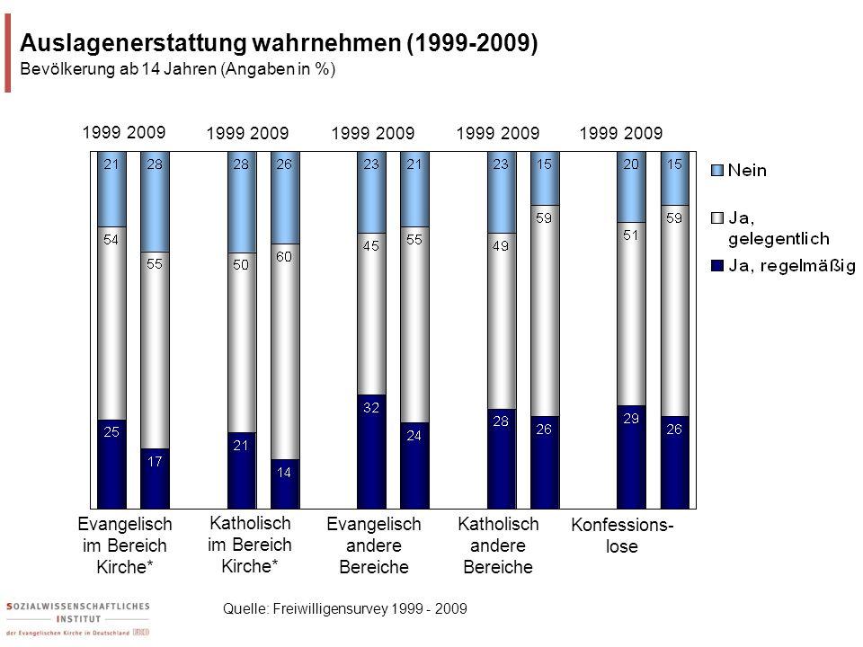 Auslagenerstattung wahrnehmen (1999-2009)