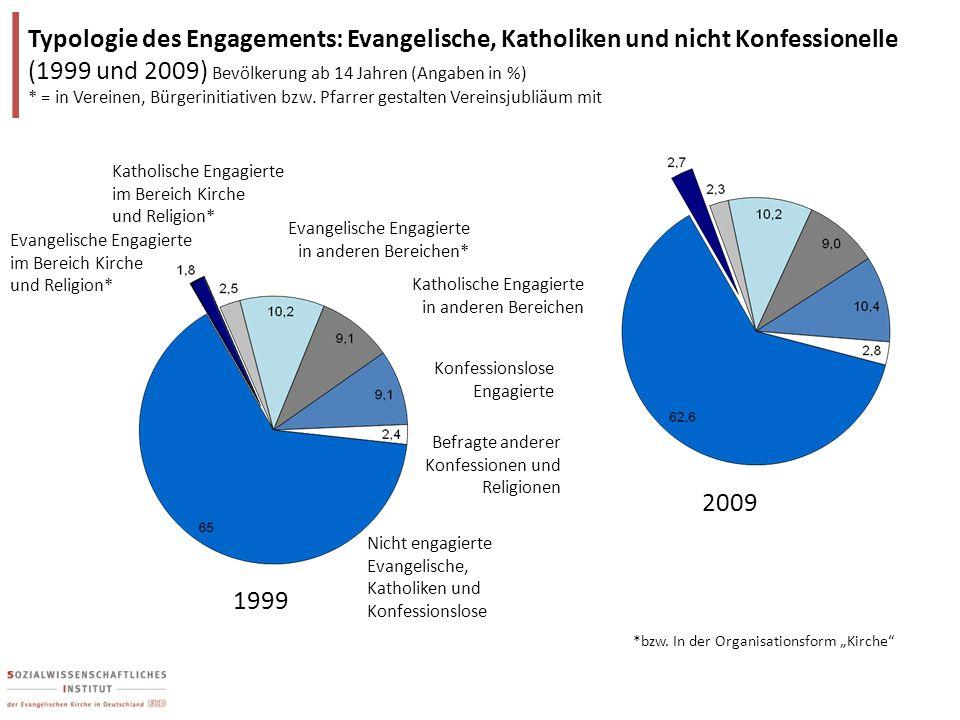 Typologie des Engagements: Evangelische, Katholiken und nicht Konfessionelle (1999 und 2009) Bevölkerung ab 14 Jahren (Angaben in %) * = in Vereinen, Bürgerinitiativen bzw. Pfarrer gestalten Vereinsjubliäum mit