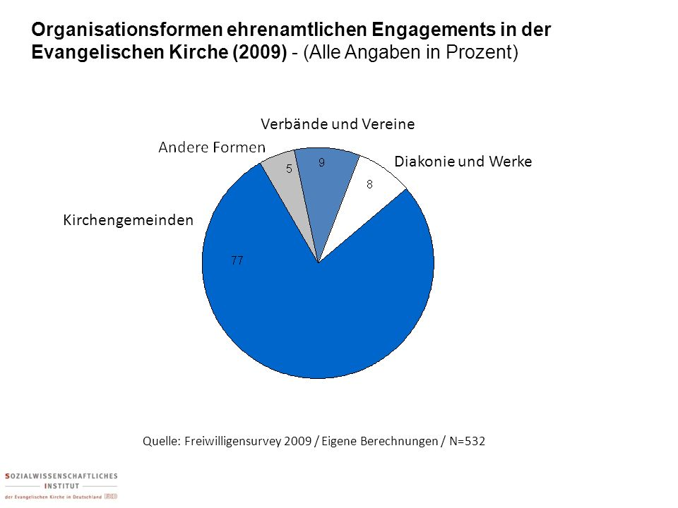 Organisationsformen ehrenamtlichen Engagements in der Evangelischen Kirche (2009) - (Alle Angaben in Prozent)