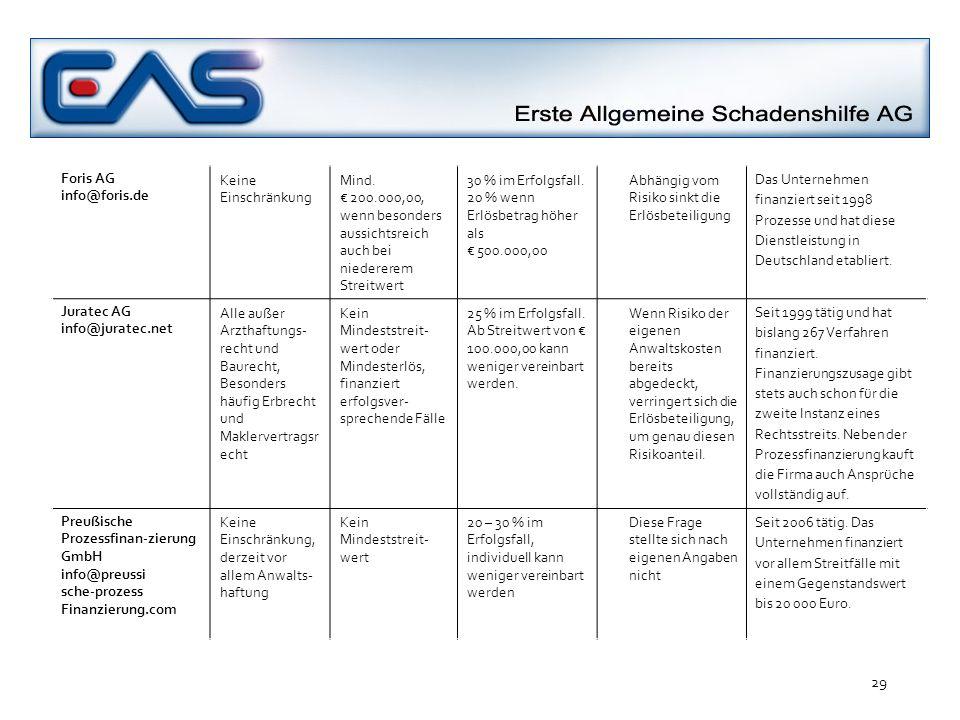 Foris AG info@foris.de Keine Einschränkung. Mind. € 200.000,00, wenn besonders aussichtsreich auch bei niedererem Streitwert.