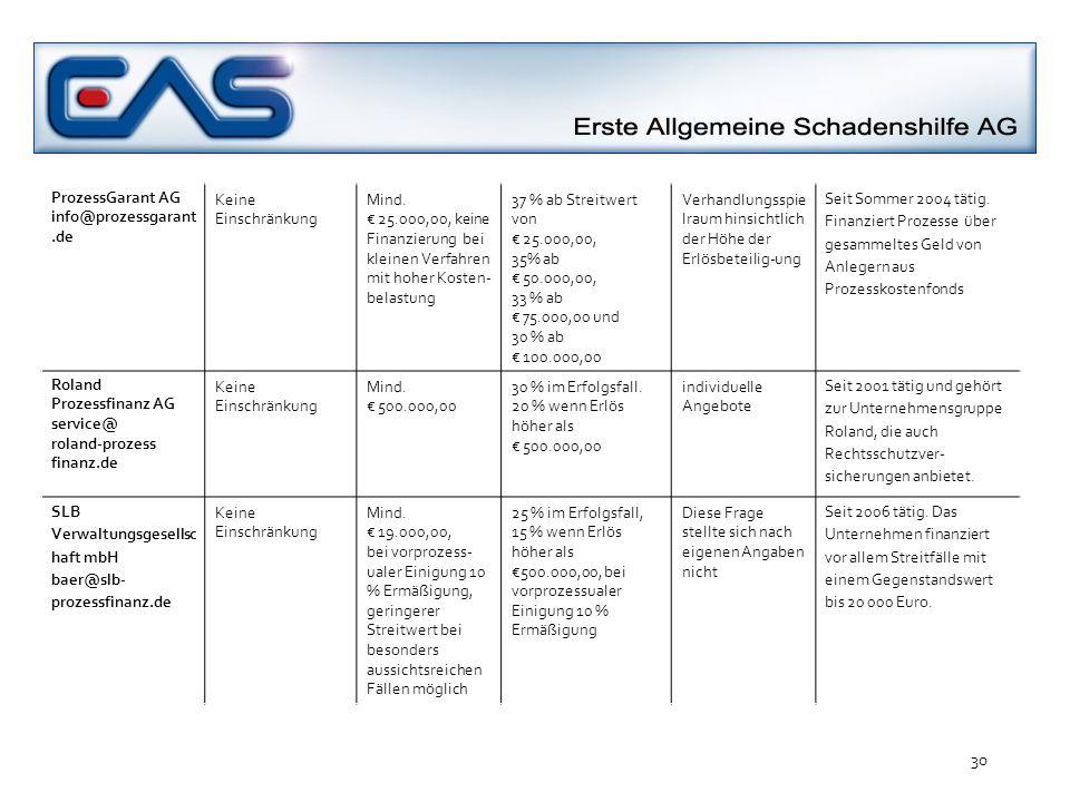 ProzessGarant AG info@prozessgarant.de