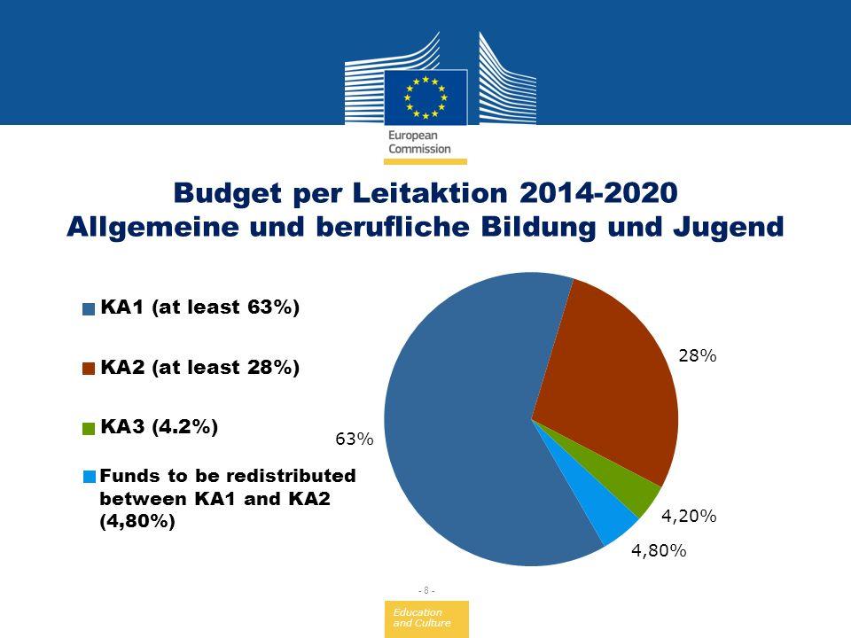 Budget per Leitaktion 2014-2020 Allgemeine und berufliche Bildung und Jugend