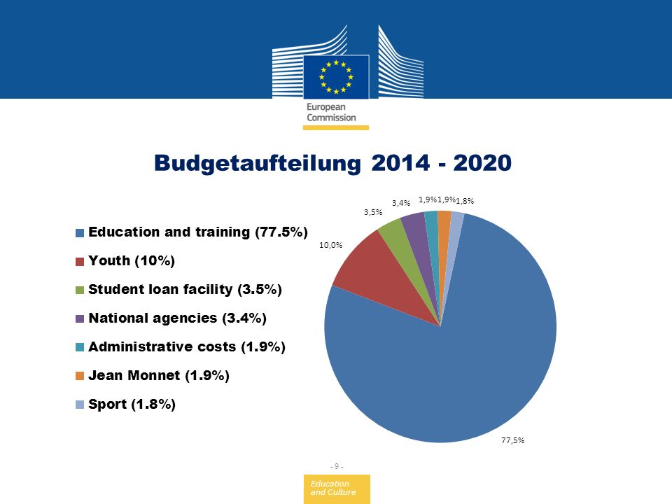Budgetaufteilung 2014 - 2020 But we cannot lay the foundations of a new knowledge-driven economy based on education alone.