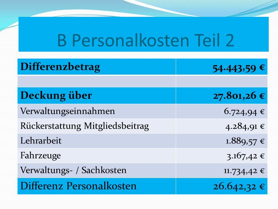 B Personalkosten Teil 2 Differenzbetrag 54.443,59 € Deckung über