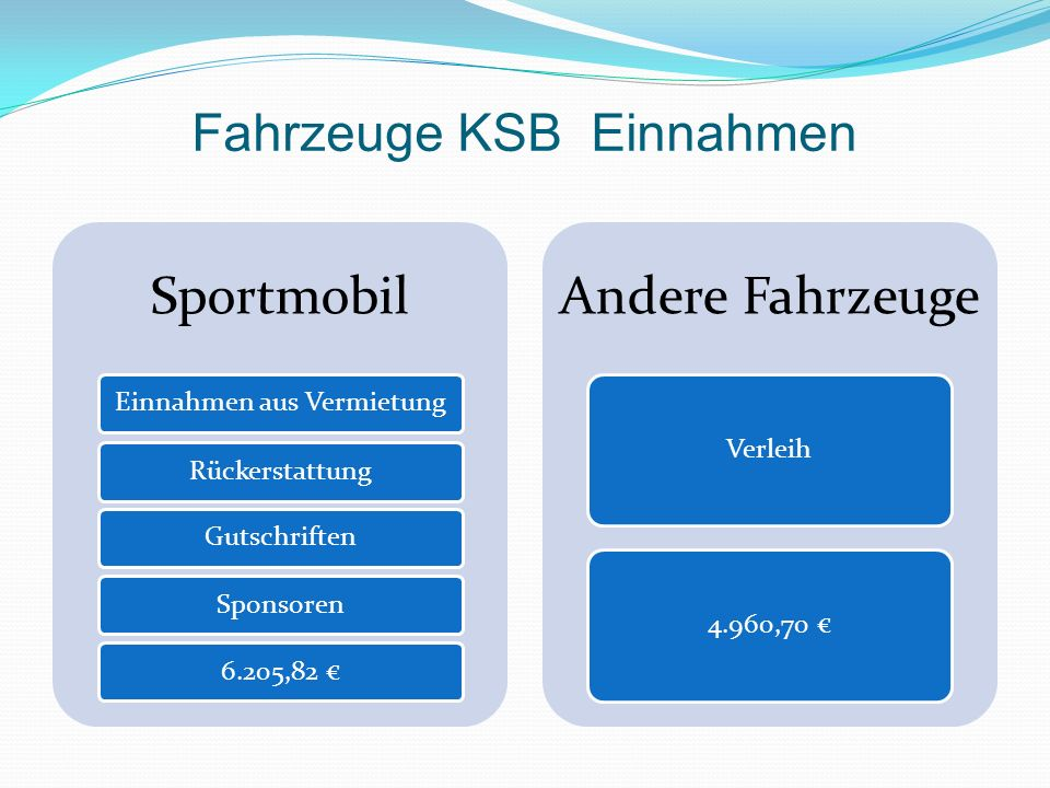 Fahrzeuge KSB Einnahmen