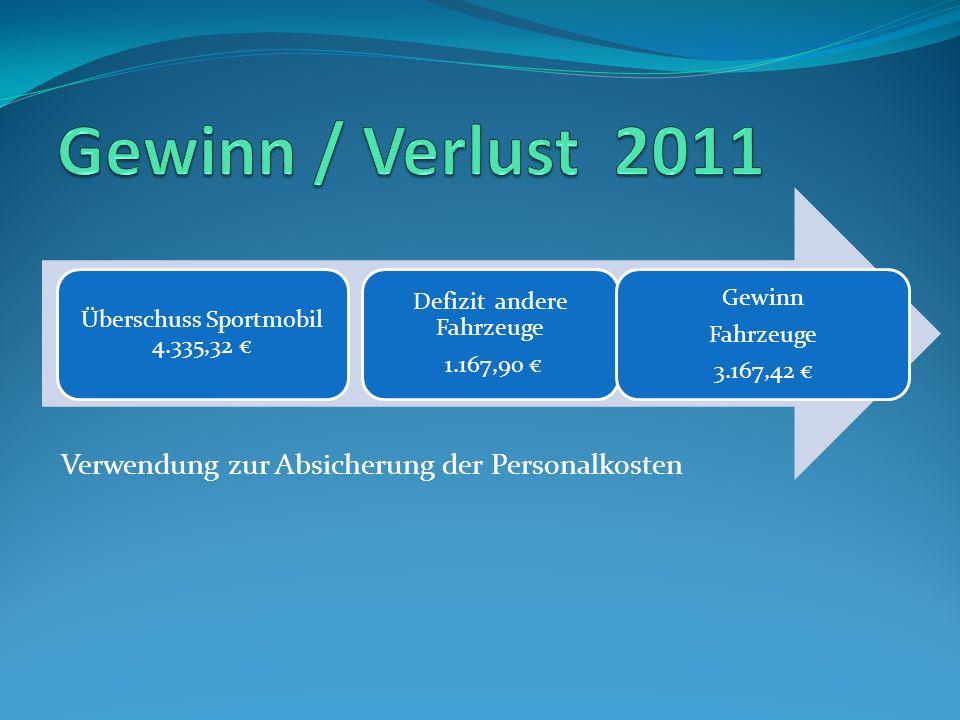 Gewinn / Verlust 2011 Verwendung zur Absicherung der Personalkosten