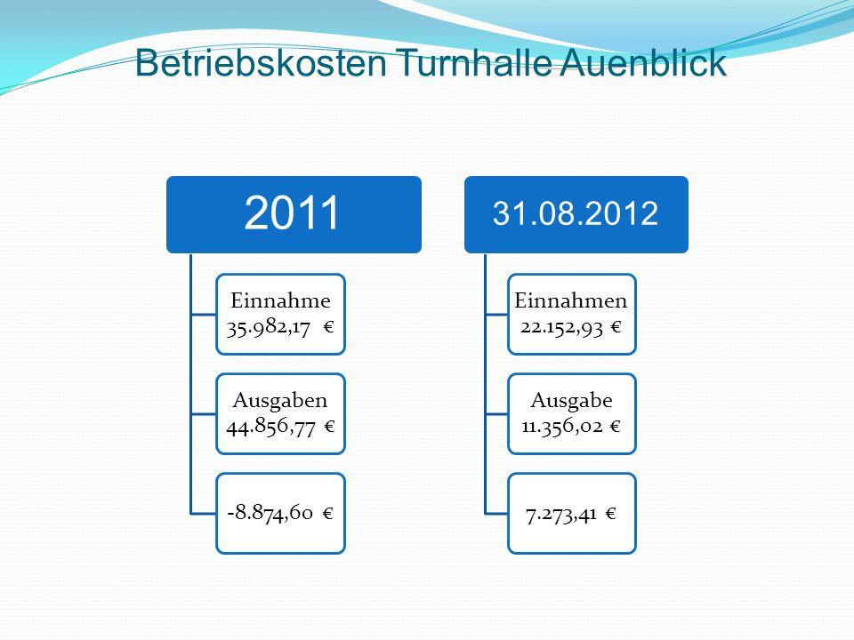 Betriebskosten Turnhalle Auenblick