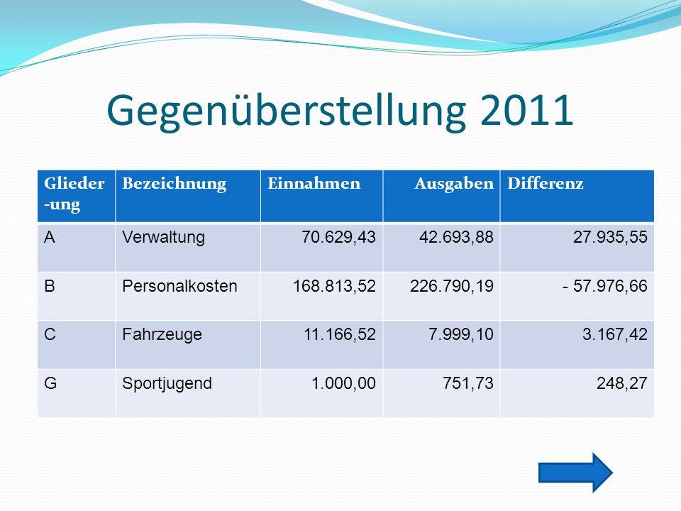 Gegenüberstellung 2011 Glieder-ung Bezeichnung Einnahmen Ausgaben