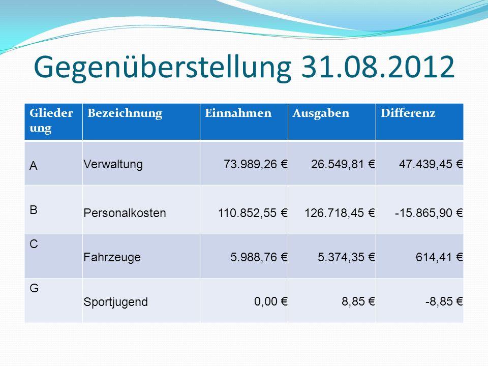 Gegenüberstellung 31.08.2012 Gliederung Bezeichnung Einnahmen Ausgaben