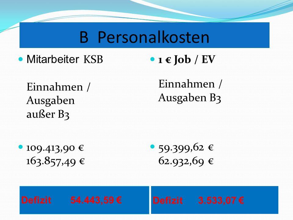 B Personalkosten Mitarbeiter KSB Einnahmen / Ausgaben außer B3