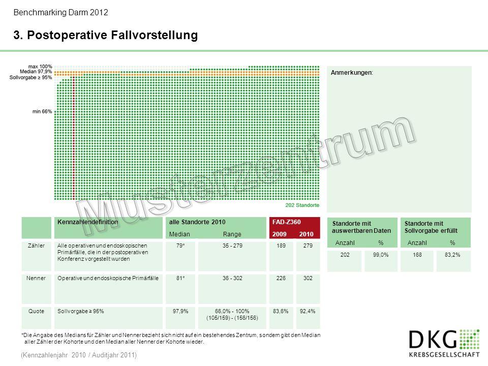 Musterzentrum 3. Postoperative Fallvorstellung Benchmarking Darm 2012