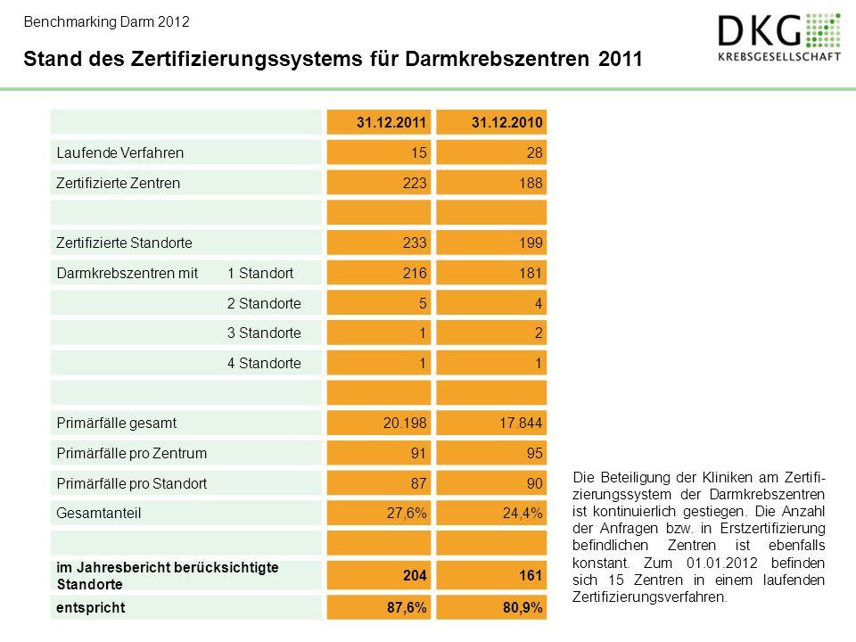 Stand des Zertifizierungssystems für Darmkrebszentren 2011