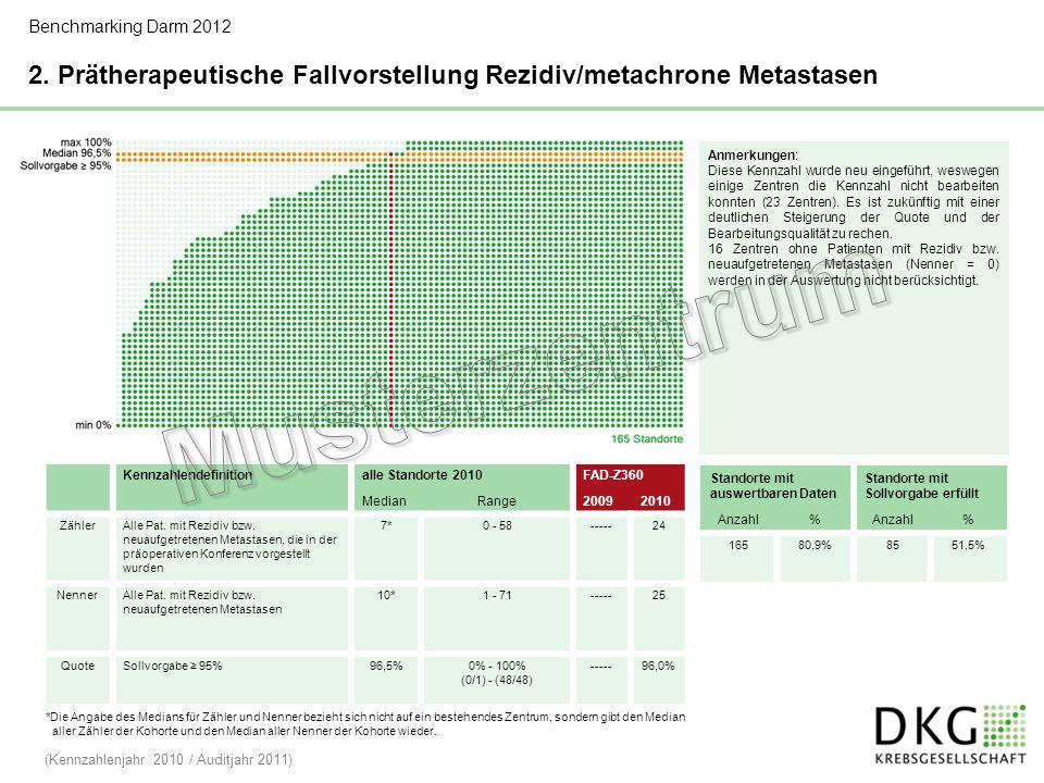 Benchmarking Darm 2012 2. Prätherapeutische Fallvorstellung Rezidiv/metachrone Metastasen. Anmerkungen: