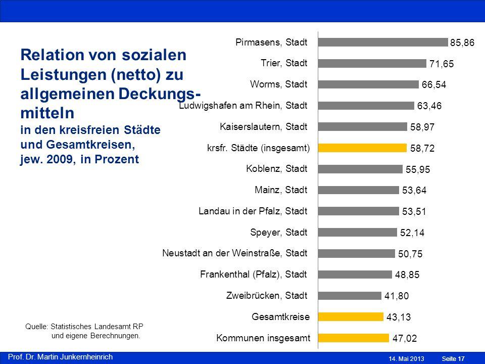Relation von sozialen Leistungen (netto) zu allgemeinen Deckungs- mitteln in den kreisfreien Städte und Gesamtkreisen, jew. 2009, in Prozent