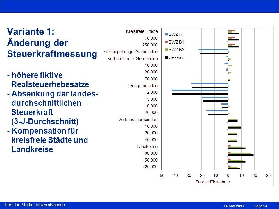 Variante 1: Änderung der Steuerkraftmessung - höhere fiktive Realsteuerhebesätze - Absenkung der landes- durchschnittlichen Steuerkraft (3-J-Durchschnitt) - Kompensation für kreisfreie Städte und Landkreise