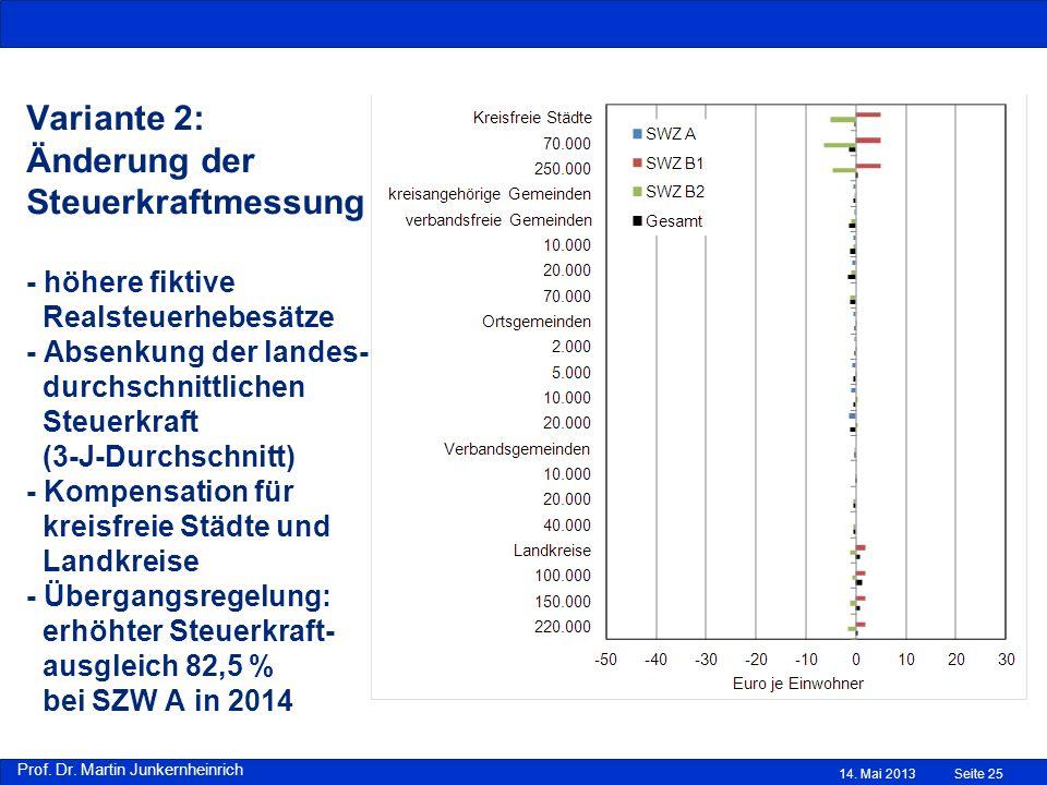 Variante 2: Änderung der Steuerkraftmessung - höhere fiktive Realsteuerhebesätze - Absenkung der landes- durchschnittlichen Steuerkraft (3-J-Durchschnitt) - Kompensation für kreisfreie Städte und Landkreise - Übergangsregelung: erhöhter Steuerkraft- ausgleich 82,5 % bei SZW A in 2014