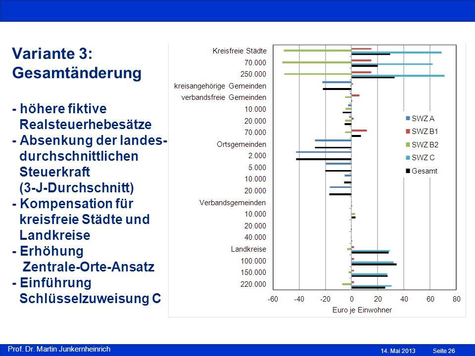 Variante 3: Gesamtänderung - höhere fiktive Realsteuerhebesätze - Absenkung der landes- durchschnittlichen Steuerkraft (3-J-Durchschnitt) - Kompensation für kreisfreie Städte und Landkreise - Erhöhung Zentrale-Orte-Ansatz - Einführung Schlüsselzuweisung C