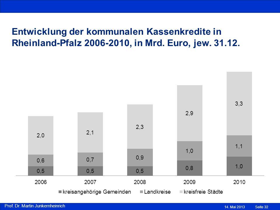 Entwicklung der kommunalen Kassenkredite in Rheinland-Pfalz 2006-2010, in Mrd. Euro, jew. 31.12.