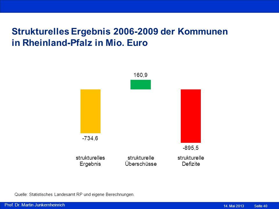 Strukturelles Ergebnis 2006-2009 der Kommunen in Rheinland-Pfalz in Mio. Euro