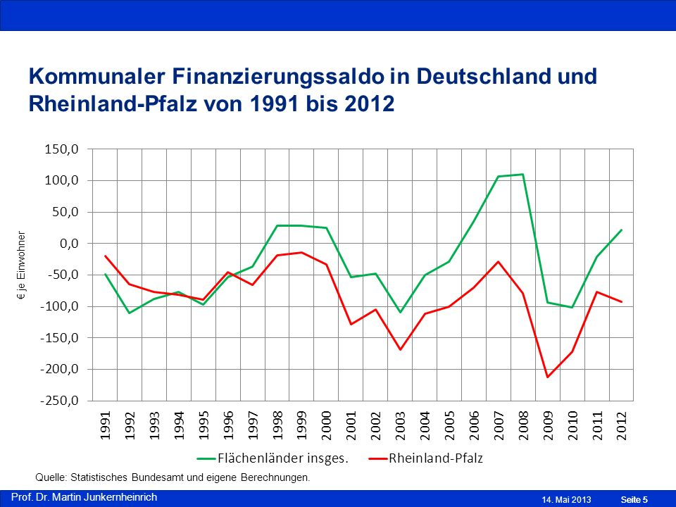 Kommunaler Finanzierungssaldo in Deutschland und Rheinland-Pfalz von 1991 bis 2012