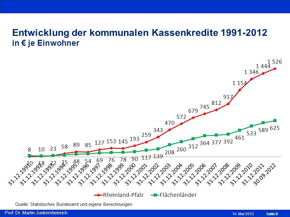 Entwicklung der kommunalen Kassenkredite 1991-2012 in € je Einwohner