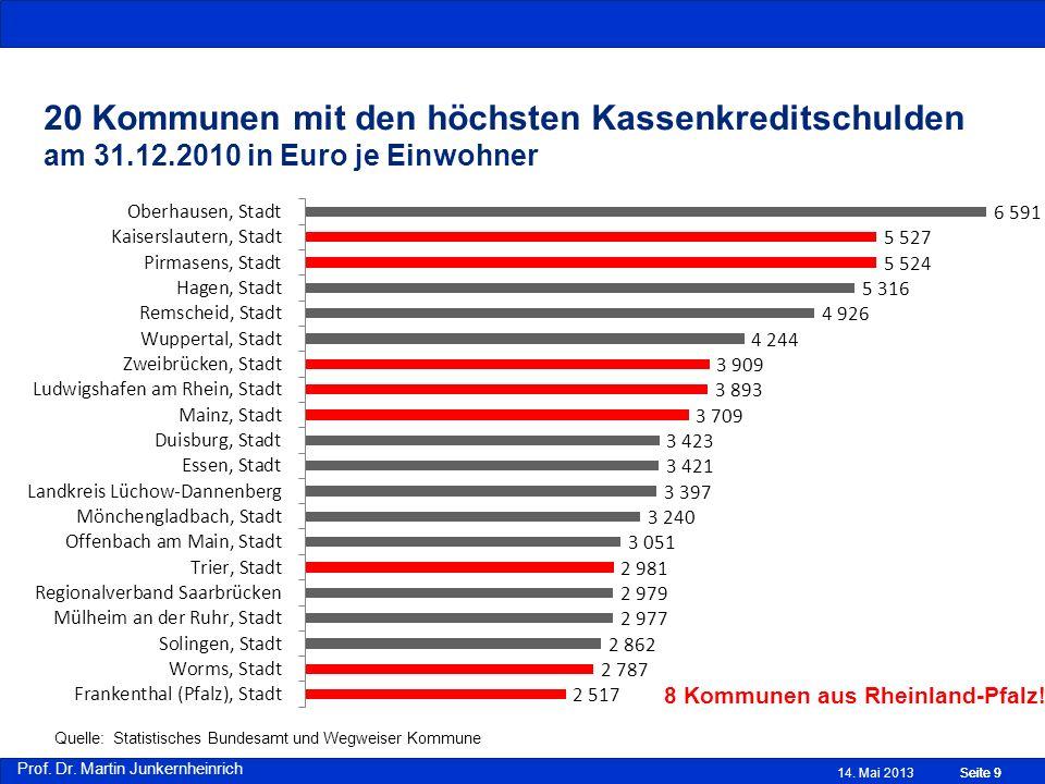 20 Kommunen mit den höchsten Kassenkreditschulden am 31. 12